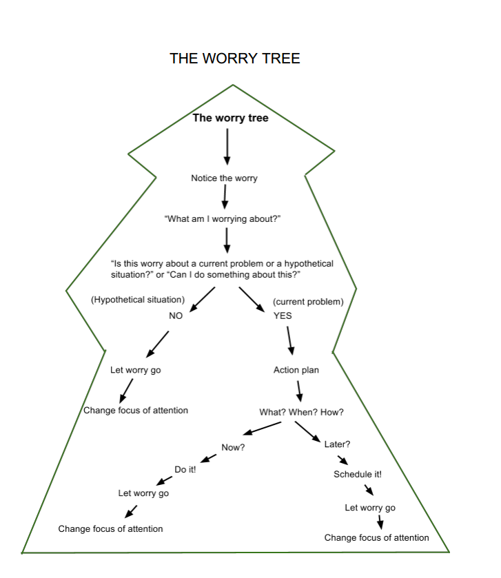 tree diagram worksheets  tree  get free image about wiring